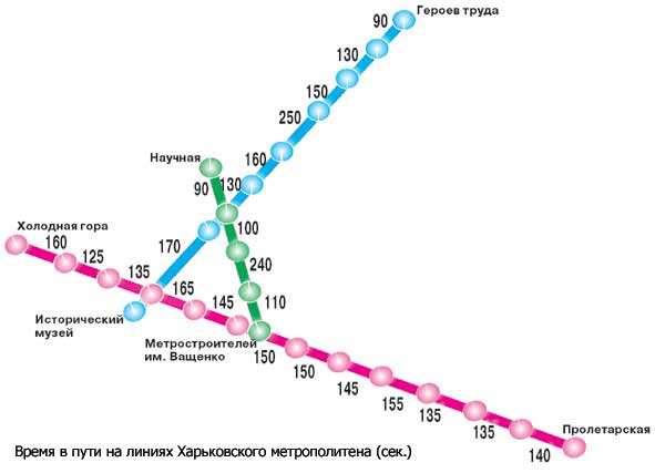 Схема линий Харьковского